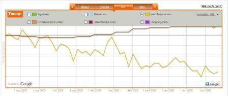 Google_barometer_banen